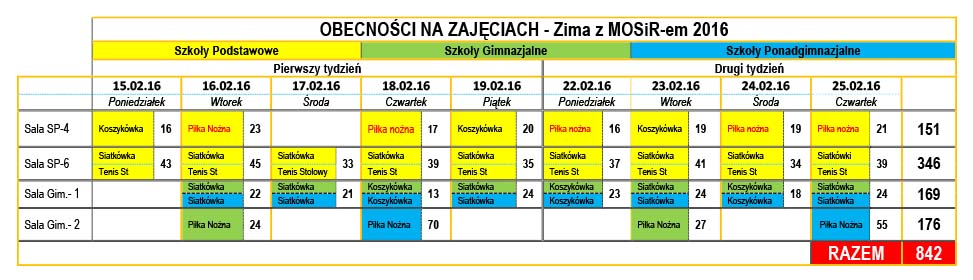 TABELA Ilość uczestników - Zima z MOSir-em 2016